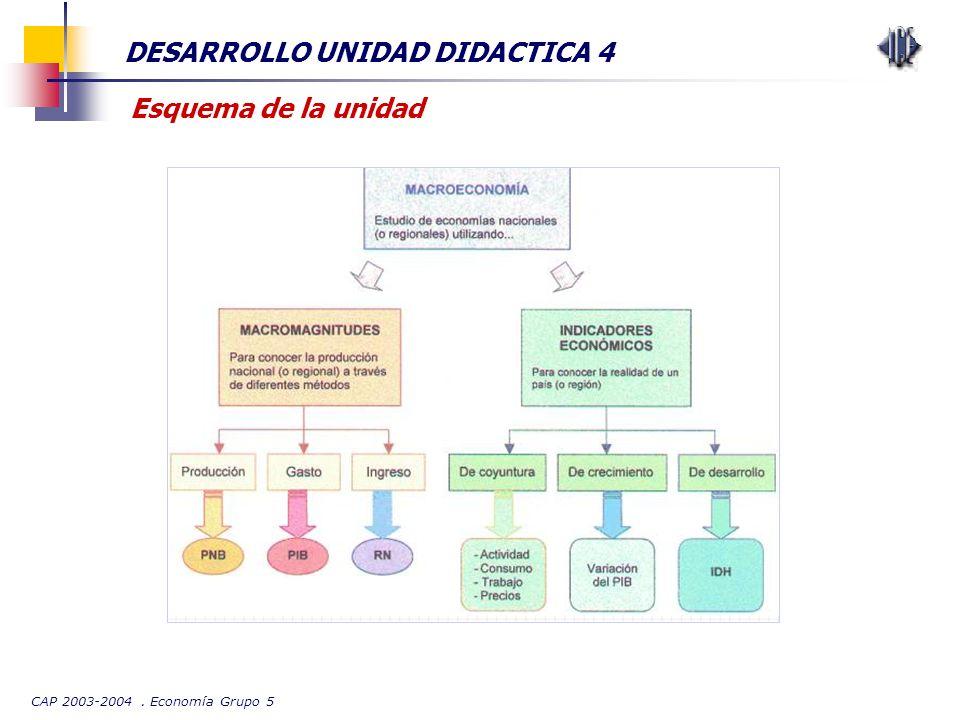 CAP 2003-2004. Economía Grupo 5 DESARROLLO UNIDAD DIDACTICA 4 Esquema de la unidad