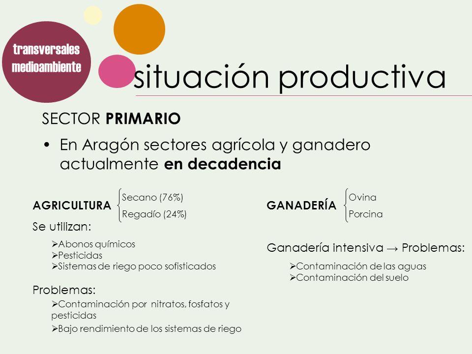 SECTOR PRIMARIO transversales medioambiente En Aragón sectores agrícola y ganadero actualmente en decadencia AGRICULTURA Se utilizan: Problemas: Secan