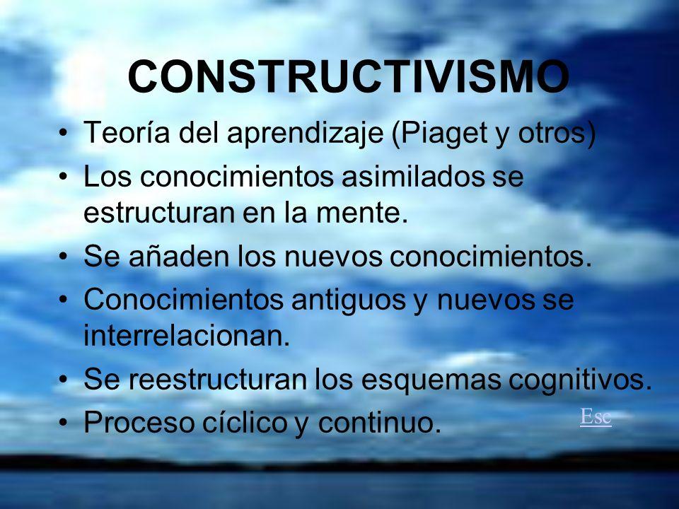 CONSTRUCTIVISMO Teoría del aprendizaje (Piaget y otros) Los conocimientos asimilados se estructuran en la mente.
