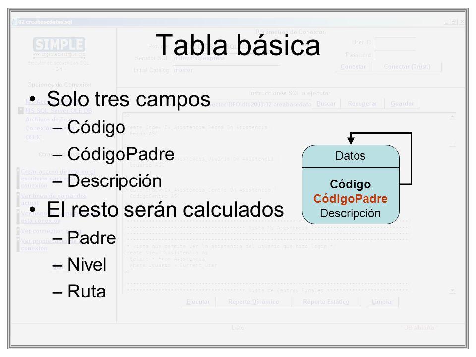 Tabla básica Solo tres campos –Código –CódigoPadre –Descripción El resto serán calculados –Padre –Nivel –Ruta Datos Código CódigoPadre Descripción