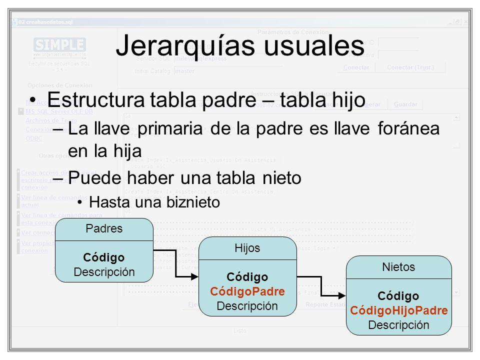 Jerarquías usuales Estructura tabla padre – tabla hijo –La llave primaria de la padre es llave foránea en la hija –Puede haber una tabla nieto Hasta u