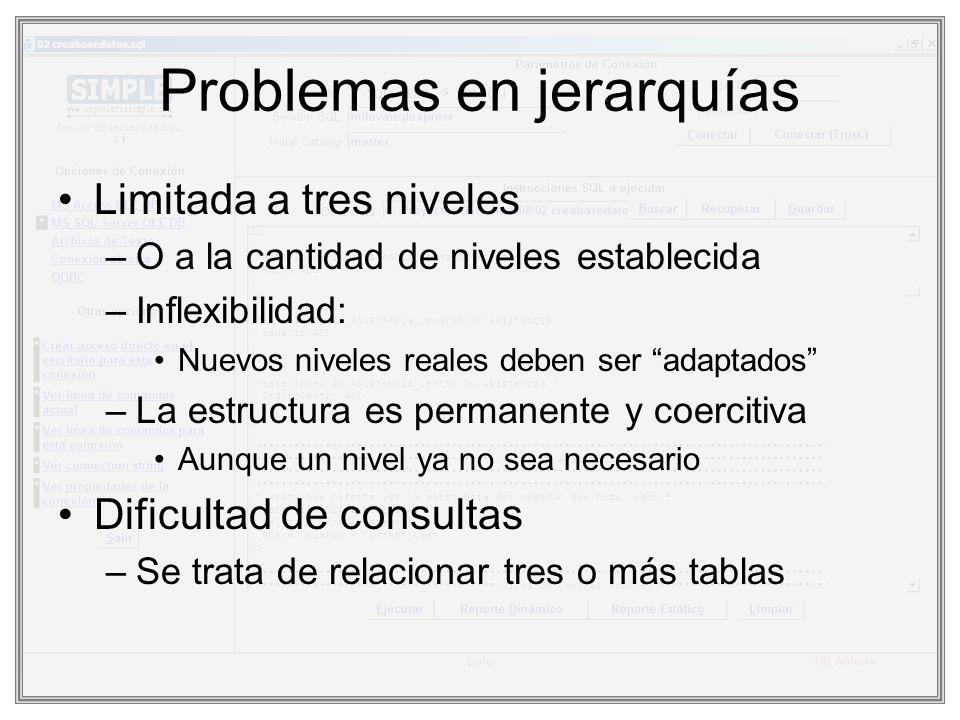 Problemas en jerarquías Limitada a tres niveles –O a la cantidad de niveles establecida –Inflexibilidad: Nuevos niveles reales deben ser adaptados –La
