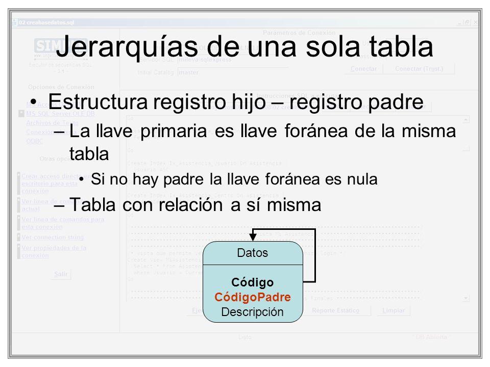 Planteamiento Partiendo de una jerarquía de una sola tabla construir las consultas para: –Obtener la lista de padres Registros sin padre –Obtener la lista de registros en el nivel n –Obtener la lista de registros descendientes del registro R –Obtener la lista de registros que descienden del registro P y están en el nivel m