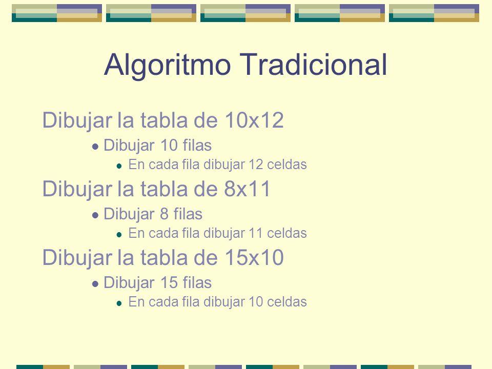 Algoritmo Tradicional Dibujar la tabla de 10x12 Dibujar 10 filas En cada fila dibujar 12 celdas Dibujar la tabla de 8x11 Dibujar 8 filas En cada fila dibujar 11 celdas Dibujar la tabla de 15x10 Dibujar 15 filas En cada fila dibujar 10 celdas