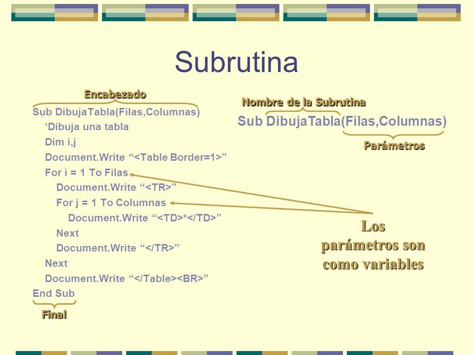 Subrutinas Procedimientos o agrupaciones de instrucciones Que realizan una tarea concreta Que varía por los parámetros Puede que no lleve parámetros Tiene sus propias variables