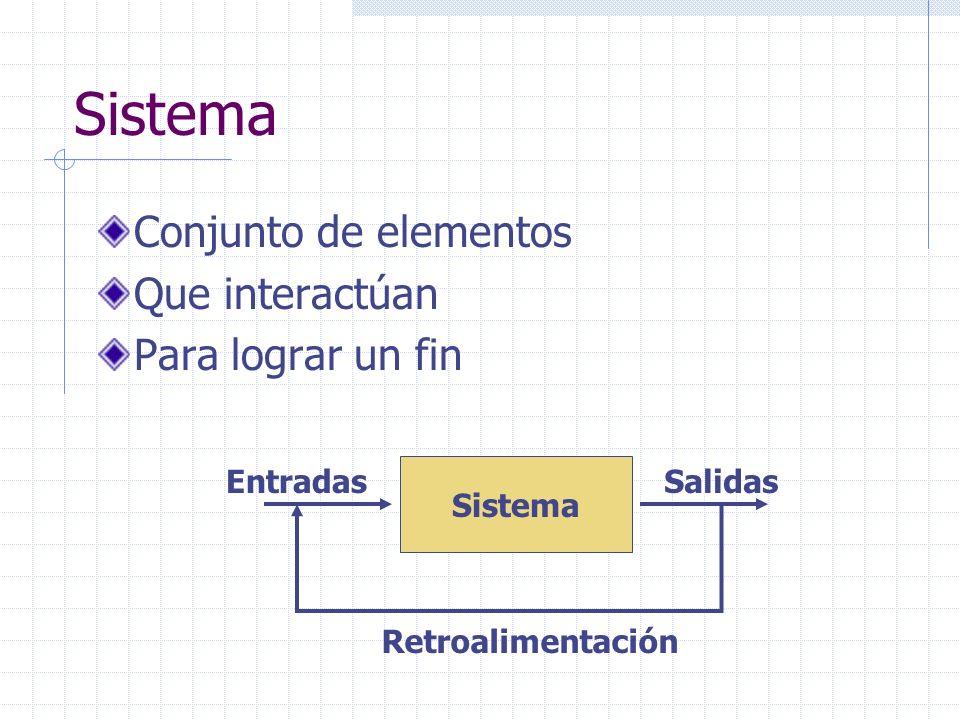 Sistema Conjunto de elementos Que interactúan Para lograr un fin Sistema EntradasSalidas Retroalimentación