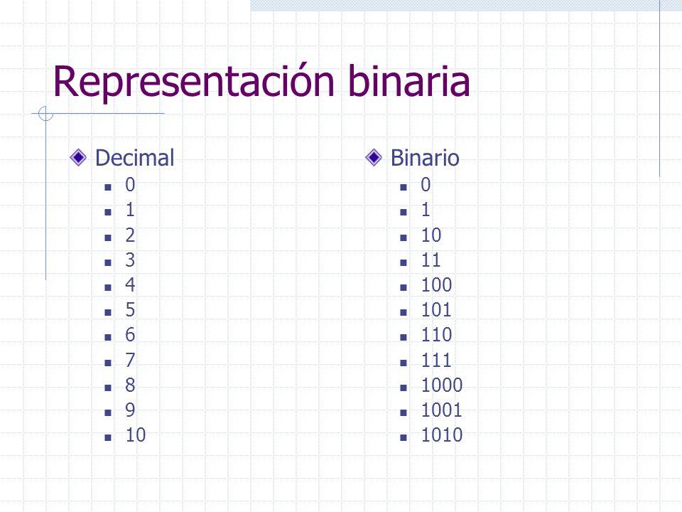 Representación binaria Decimal 0 1 2 3 4 5 6 7 8 9 10 Binario 0 1 10 11 100 101 110 111 1000 1001 1010