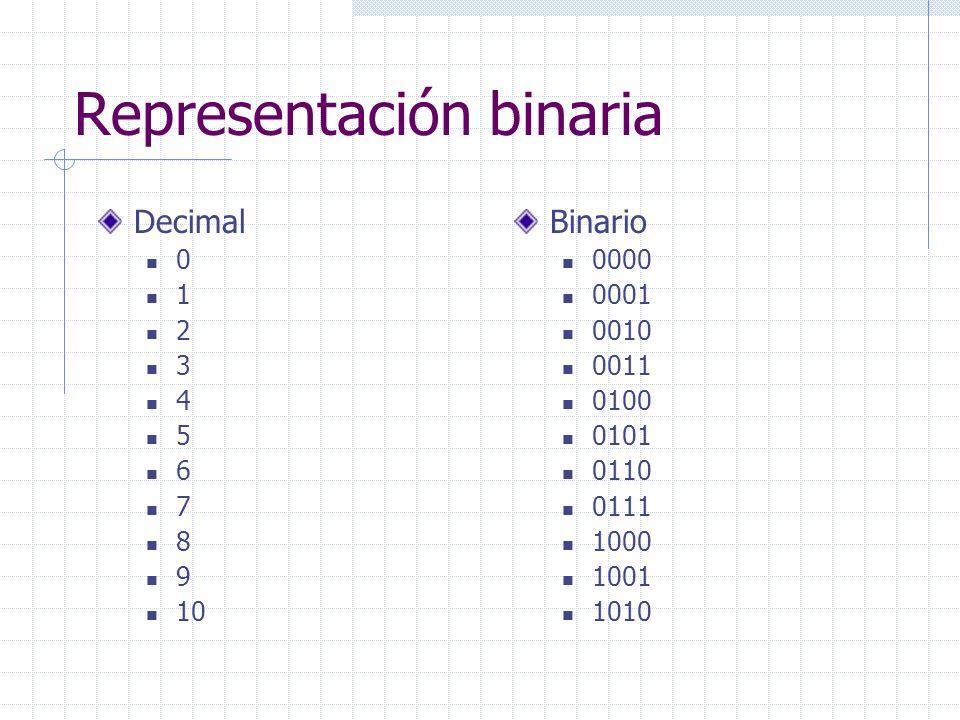 Representación binaria Decimal 0 1 2 3 4 5 6 7 8 9 10 Binario 0000 0001 0010 0011 0100 0101 0110 0111 1000 1001 1010