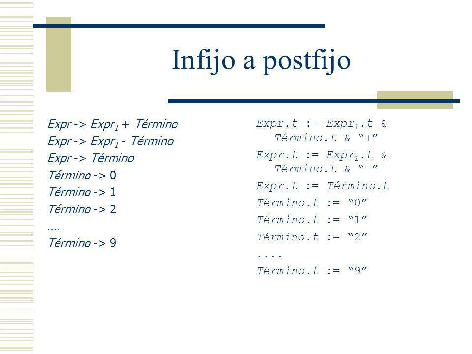 Infijo a postfijo Expr -> Expr 1 + Término Expr -> Expr 1 - Término Expr -> Término Término -> 0 Término -> 1 Término -> 2.... Término -> 9 Expr.t :=