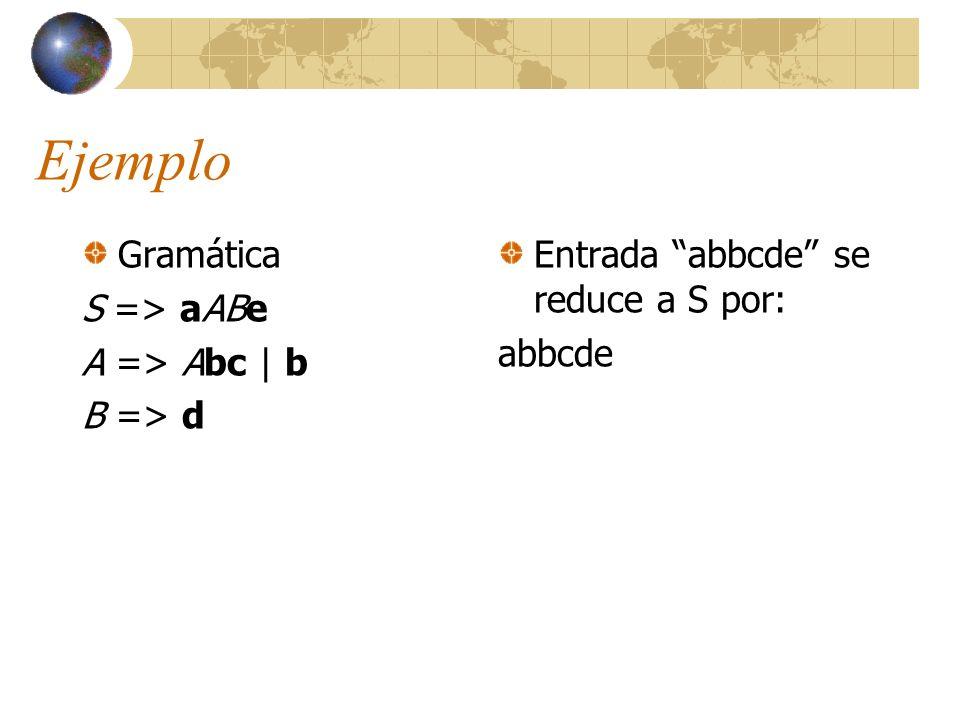 Ejemplo Gramática S => aABe A => Abc | b B => d Entrada abbcde se reduce a S por: abbcde aAbcde