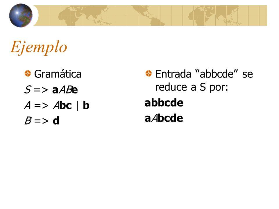 Ejemplo Gramática S => aABe A => Abc | b B => d Entrada abbcde se reduce a S por: abbcde aAbcde aAde ¿Por qué no aAAcde?