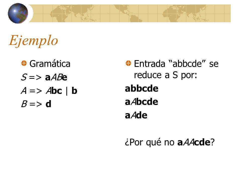 Ejemplo Gramática S => aABe A => Abc   b B => d Entrada abbcde se reduce a S por: abbcde aAbcde aAde ¿Por qué no aAAcde?