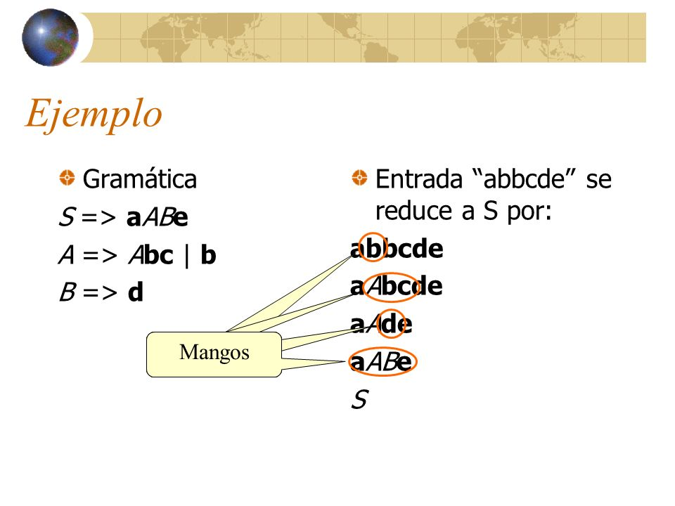 Ejemplo Gramática S => aABe A => Abc   b B => d Entrada abbcde se reduce a S por: abbcde aAbcde aAde aABe S Mangos