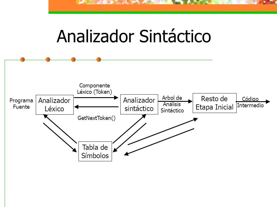 Analizador Sintáctico Analizador Léxico Analizador sintáctico Tabla de Símbolos Componente Léxico (Token) GetNextToken() Programa Fuente Arbol de Anál