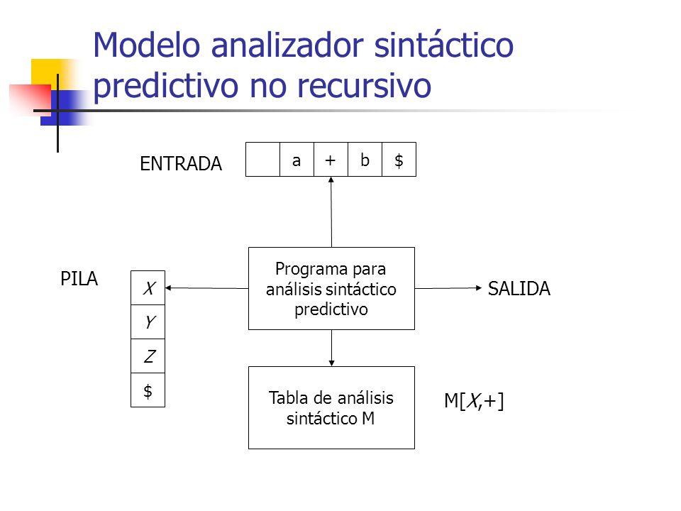 Modelo analizador sintáctico predictivo no recursivo Programa para análisis sintáctico predictivo Tabla de análisis sintáctico M a+b$ X Y Z $ PILA ENT