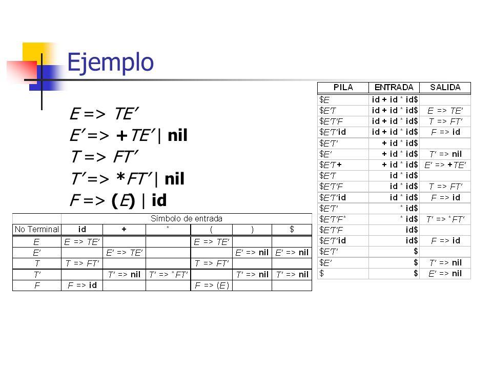 Ejemplo E => TE E => +TE | nil T => FT T => *FT | nil F => (E) | id