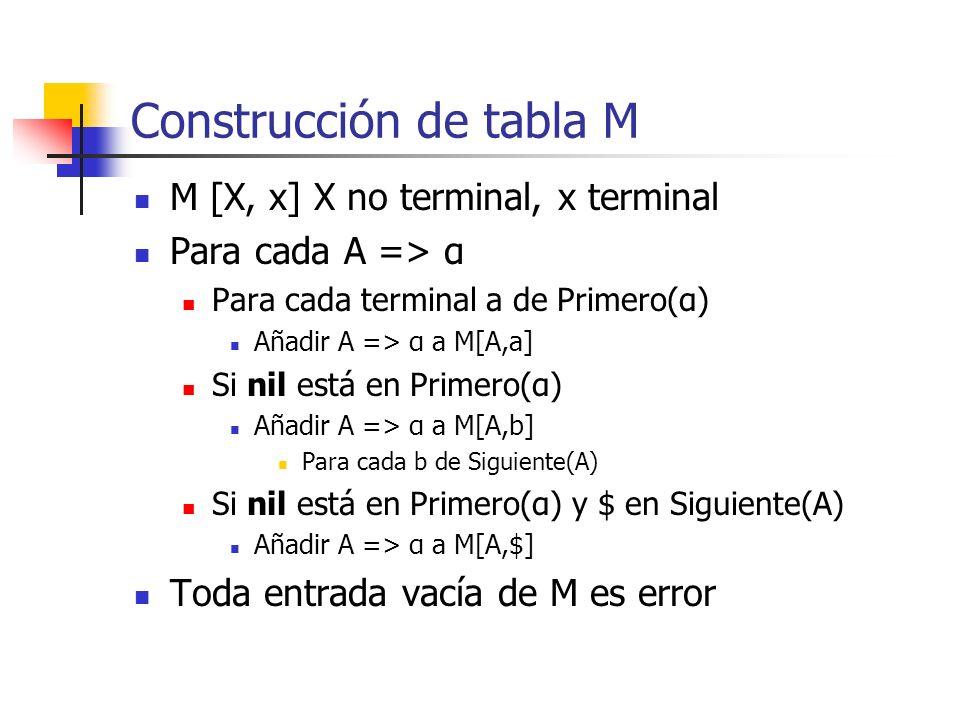 Construcción de tabla M M [X, x] X no terminal, x terminal Para cada A => α Para cada terminal a de Primero(α) Añadir A => α a M[A,a] Si nil está en P