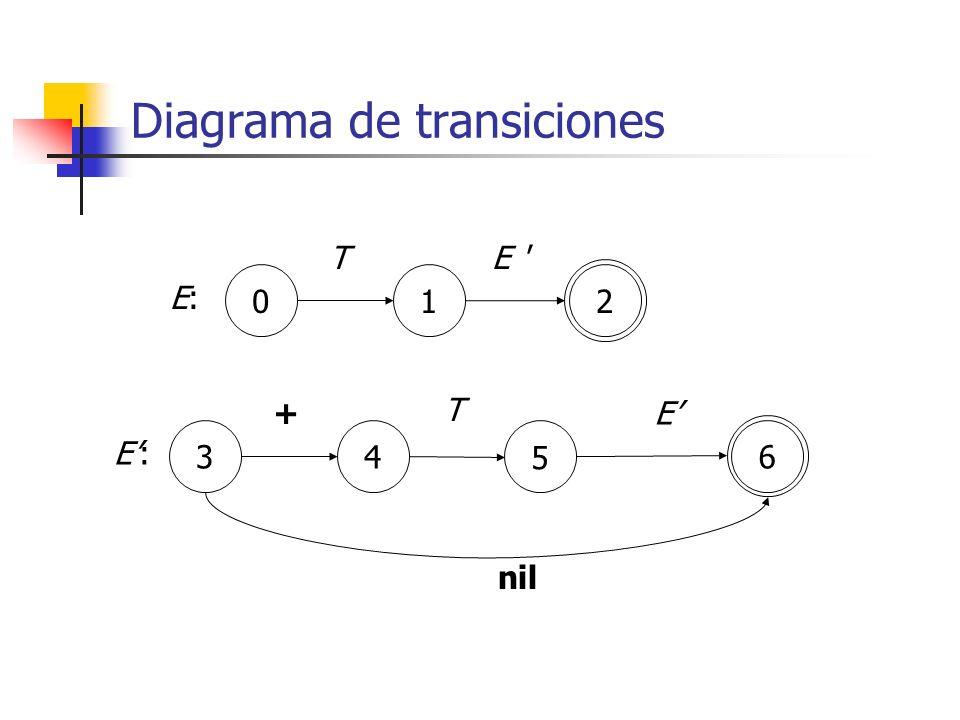 Diagrama de transiciones 012 E:E: TE ' 346 E:E: +E 5 T nil