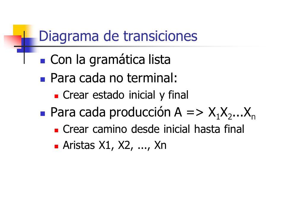 Diagrama de transiciones Con la gramática lista Para cada no terminal: Crear estado inicial y final Para cada producción A => X 1 X 2...X n Crear cami