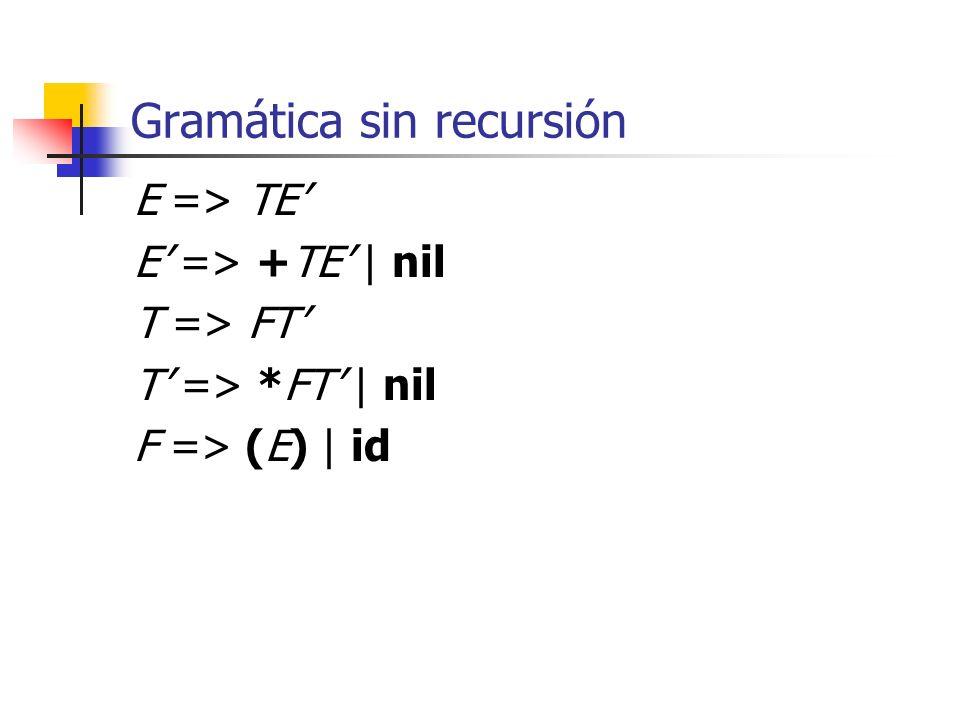 Diagrama de transiciones 012 E:E: TE 346 E:E: +E 5 T nil