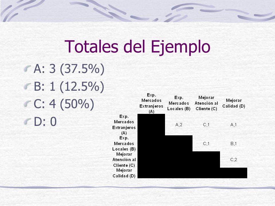 Totales del Ejemplo A: 3 (37.5%) B: 1 (12.5%) C: 4 (50%) D: 0
