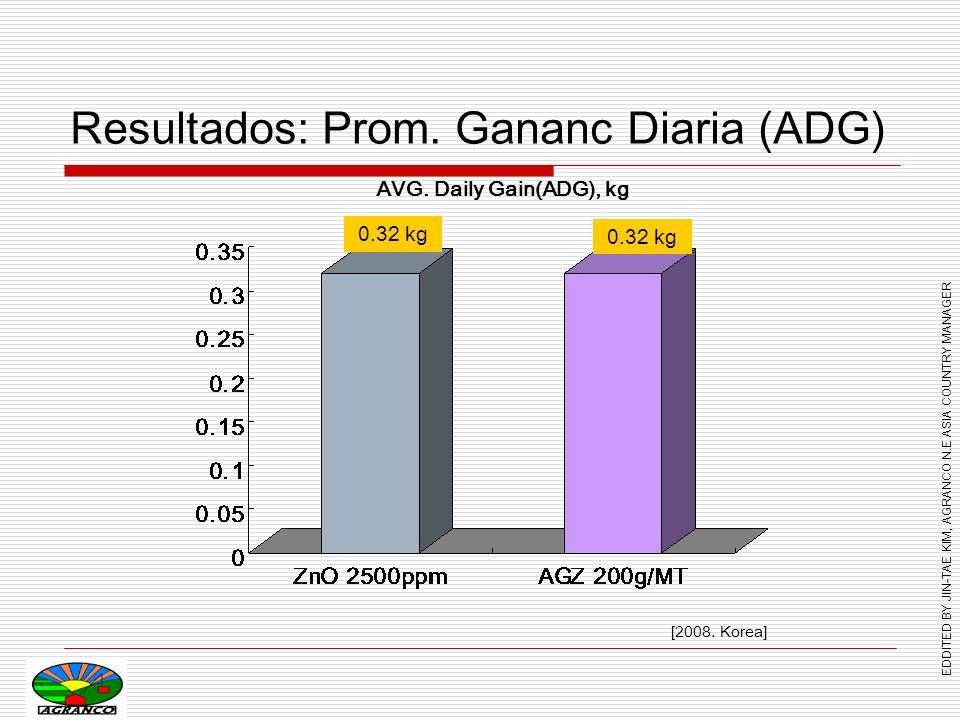 EDDITED BY JIN-TAE KIM, AGRANCO N.E ASIA COUNTRY MANAGER Resultados: Alimento/Ganancia 1.37 [2008.
