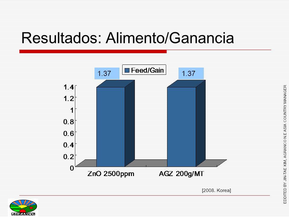 EDDITED BY JIN-TAE KIM, AGRANCO N.E ASIA COUNTRY MANAGER RESUMEN AGRAZINC 100 reemplazó el ZnO 2500ppm efectivamente!!.