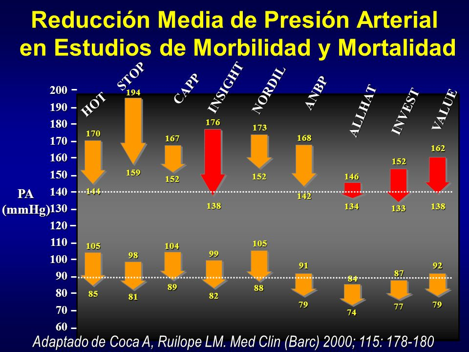 Reducción Media de Presión Arterial en Estudios de Morbilidad y Mortalidad 20019018017016015014013012011010090807060 PA(mmHg) HOT STOP CAPP INSIGHT NO