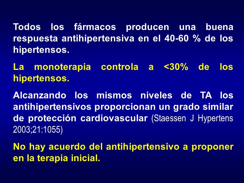 Todos los fármacos producen una buena respuesta antihipertensiva en el 40-60 % de los hipertensos. La monoterapia controla a <30% de los hipertensos.