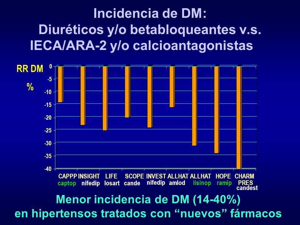 Incidencia de DM: Diuréticos y/o betabloqueantes v.s. IECA/ARA-2 y/o calcioantagonistas RR DM % Menor incidencia de DM (14-40%) en hipertensos tratado
