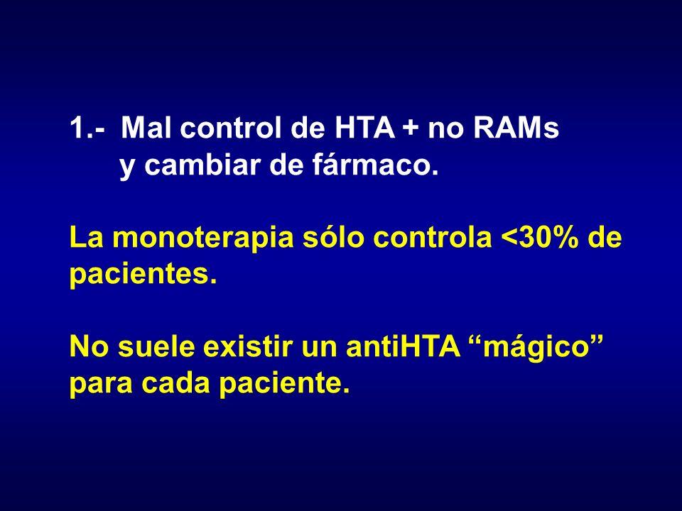 1.- Mal control de HTA + no RAMs y cambiar de fármaco. La monoterapia sólo controla <30% de pacientes. No suele existir un antiHTA mágico para cada pa