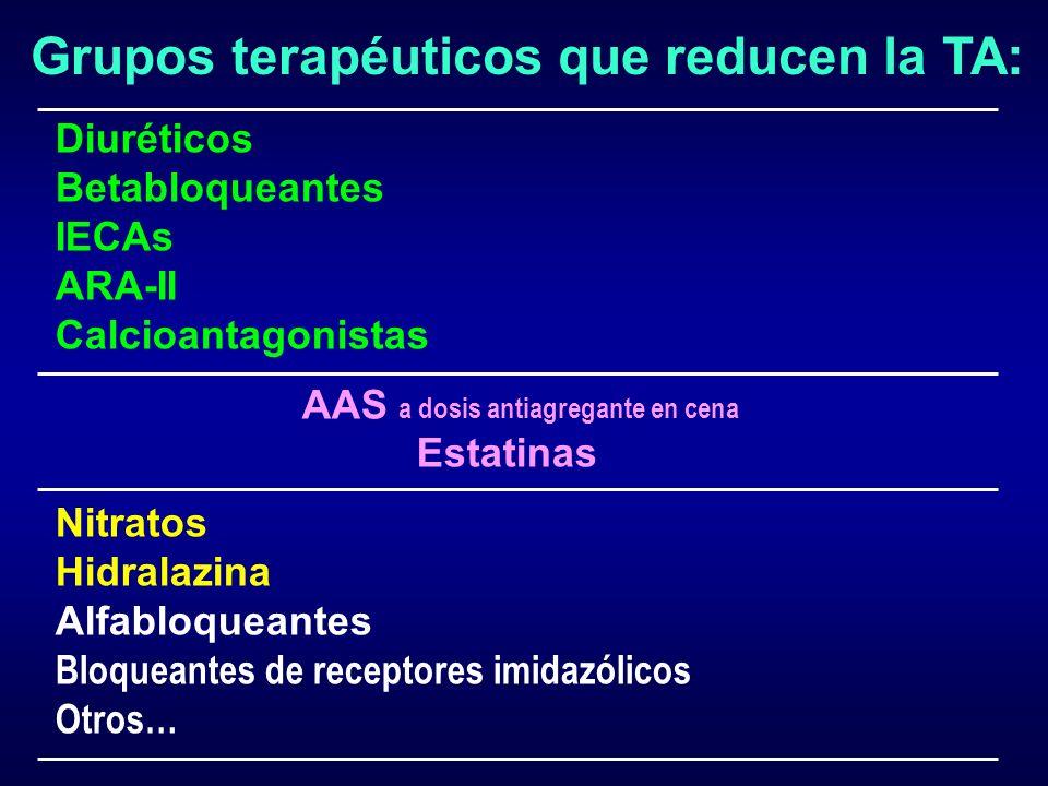 Grupos terapéuticos que reducen la TA: Diuréticos Betabloqueantes IECAs ARA-II Calcioantagonistas AAS a dosis antiagregante en cena Estatinas Nitratos
