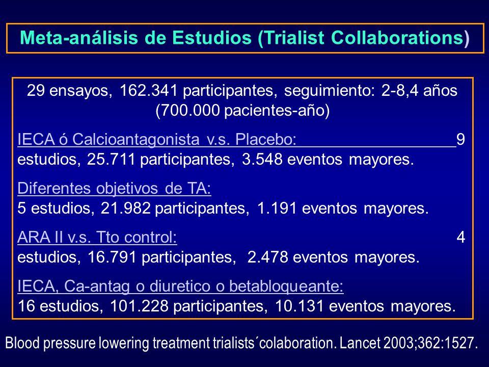 Meta-análisis de Estudios (Trialist Collaborations) 29 ensayos, 162.341 participantes, seguimiento: 2-8,4 años (700.000 pacientes-año) IECA ó Calcioan