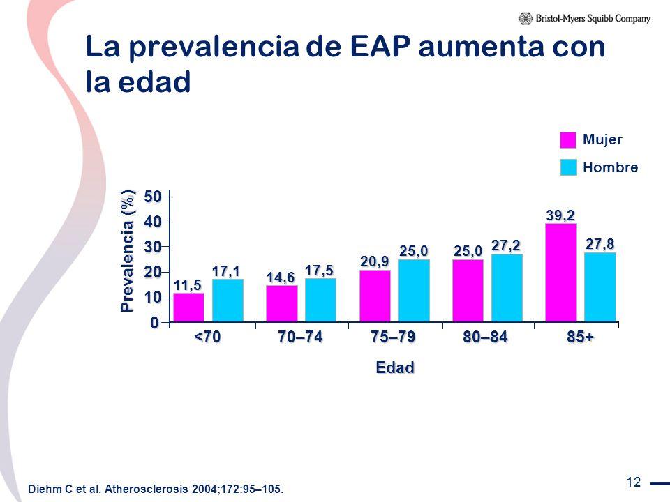 12 La prevalencia de EAP aumenta con la edad 11,5 17,1 14,6 17,5 20,9 25,0 25,0 27,2 39,2 27,8 0 10 20 30 40 50 Edad <70 70–7475–7980–8485+ Prevalenci