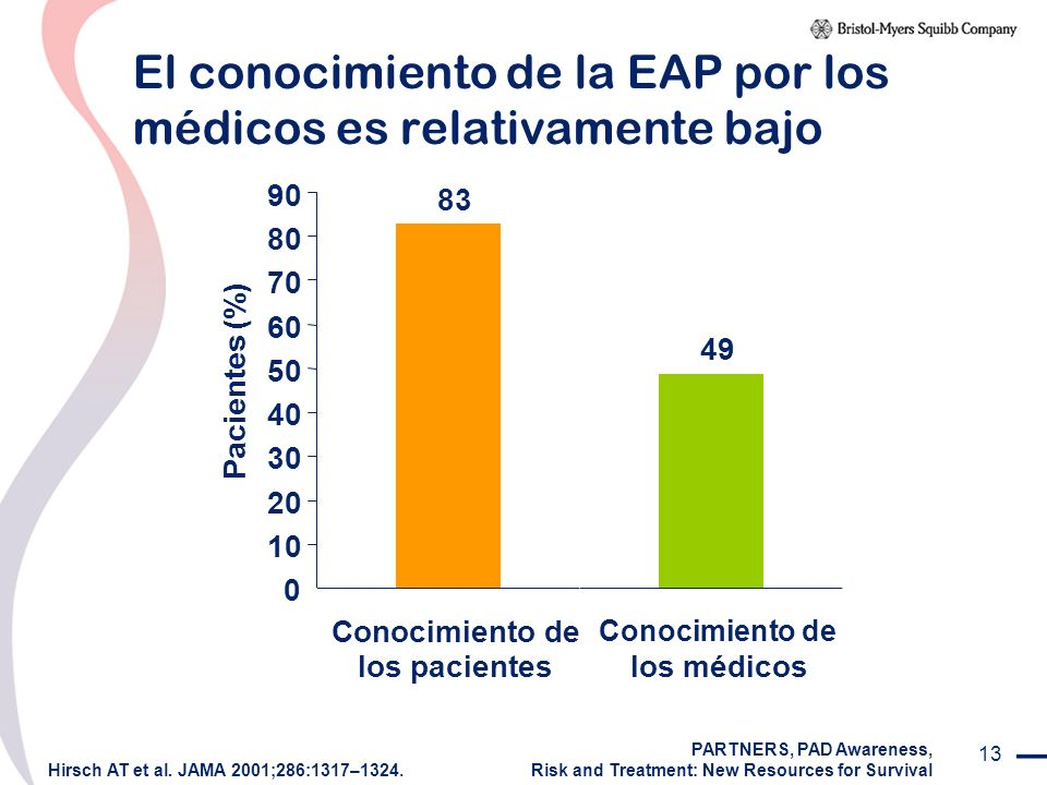 13 El conocimiento de la EAP por los médicos es relativamente bajo Hirsch AT et al. JAMA 2001;286:1317–1324. PARTNERS, PAD Awareness, Risk and Treatme