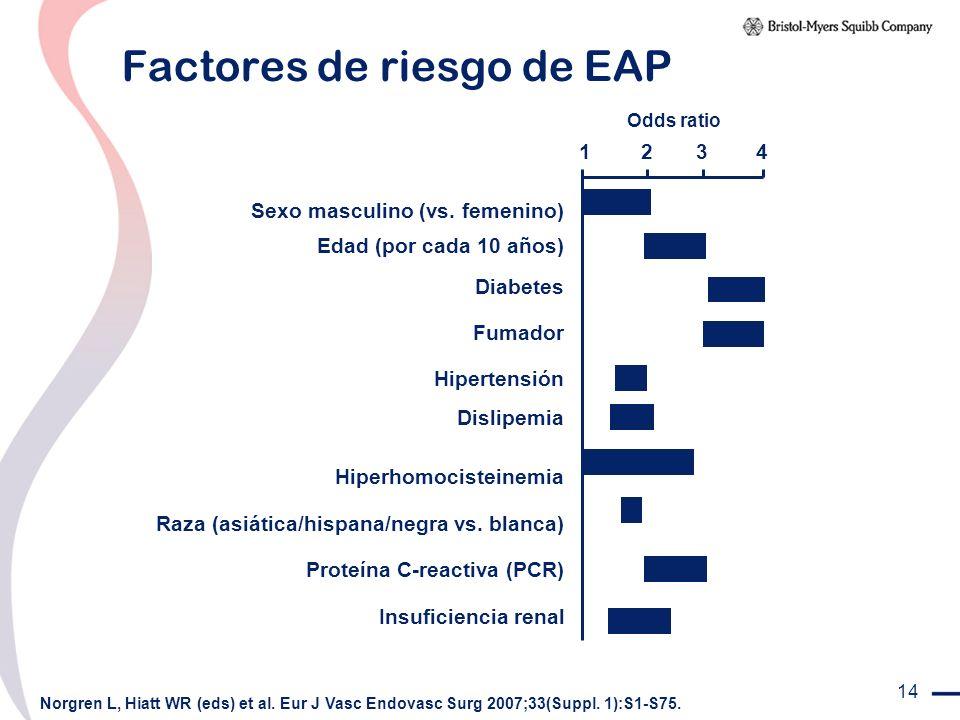 14 Factores de riesgo de EAP Sexo masculino (vs. femenino) Hiperhomocisteinemia Raza (asiática/hispana/negra vs. blanca) 1234 Edad (por cada 10 años)