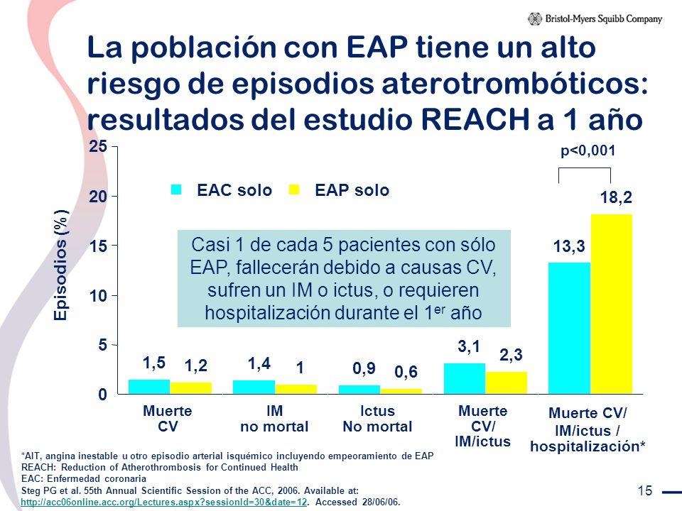 15 La población con EAP tiene un alto riesgo de episodios aterotrombóticos: resultados del estudio REACH a 1 año *AIT, angina inestable u otro episodi