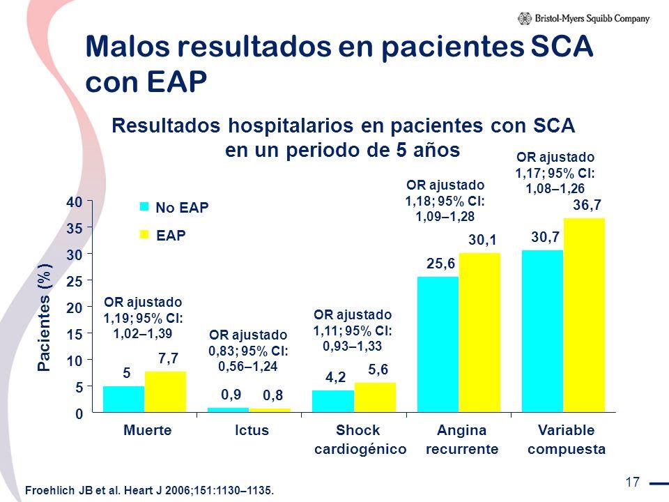 17 Malos resultados en pacientes SCA con EAP Froehlich JB et al. Heart J 2006;151:1130–1135. Pacientes (%) Resultados hospitalarios en pacientes con S