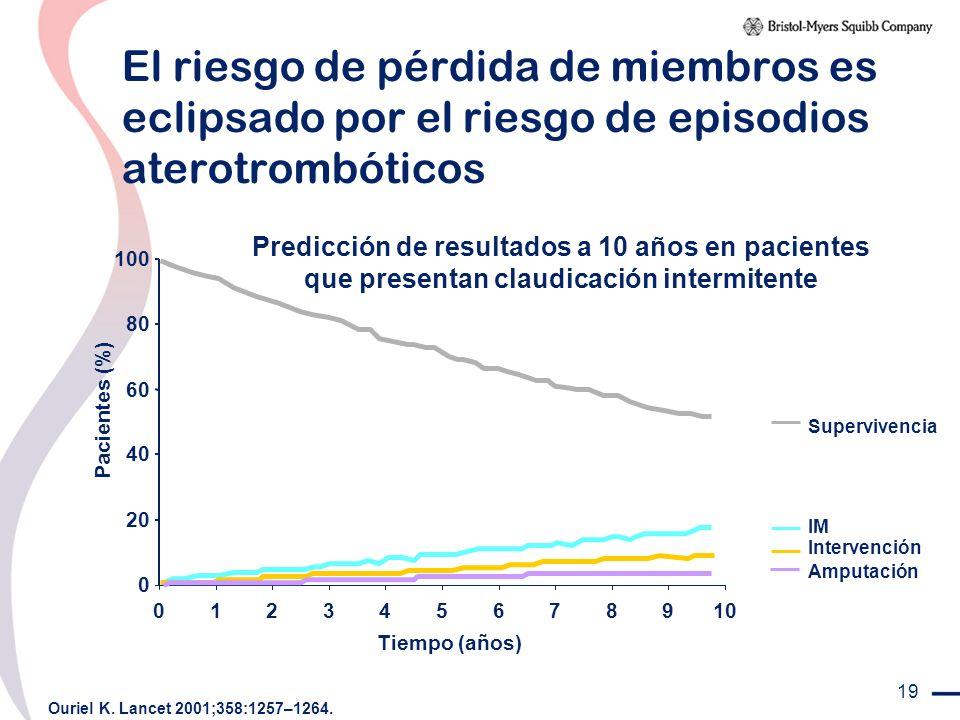 19 El riesgo de pérdida de miembros es eclipsado por el riesgo de episodios aterotrombóticos 0 20 40 60 80 100 012345678910 Tiempo (años) Pacientes (%