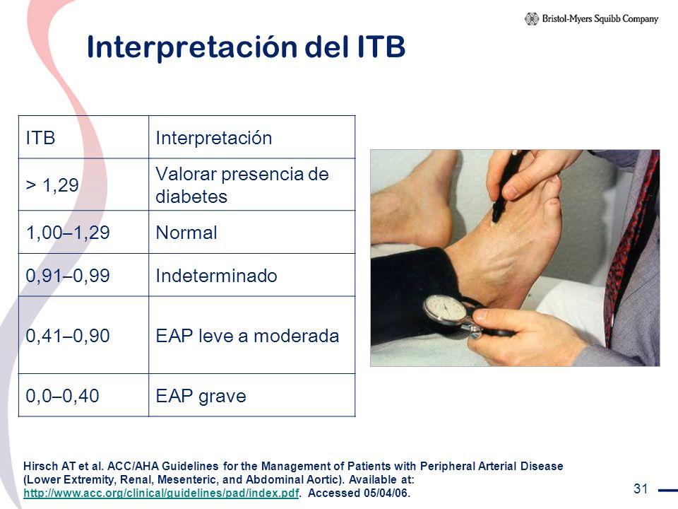 31 Interpretación del ITB ITBInterpretación > 1,29 Valorar presencia de diabetes 1,00–1,29Normal 0,91–0,99Indeterminado 0,41–0,90EAP leve a moderada 0