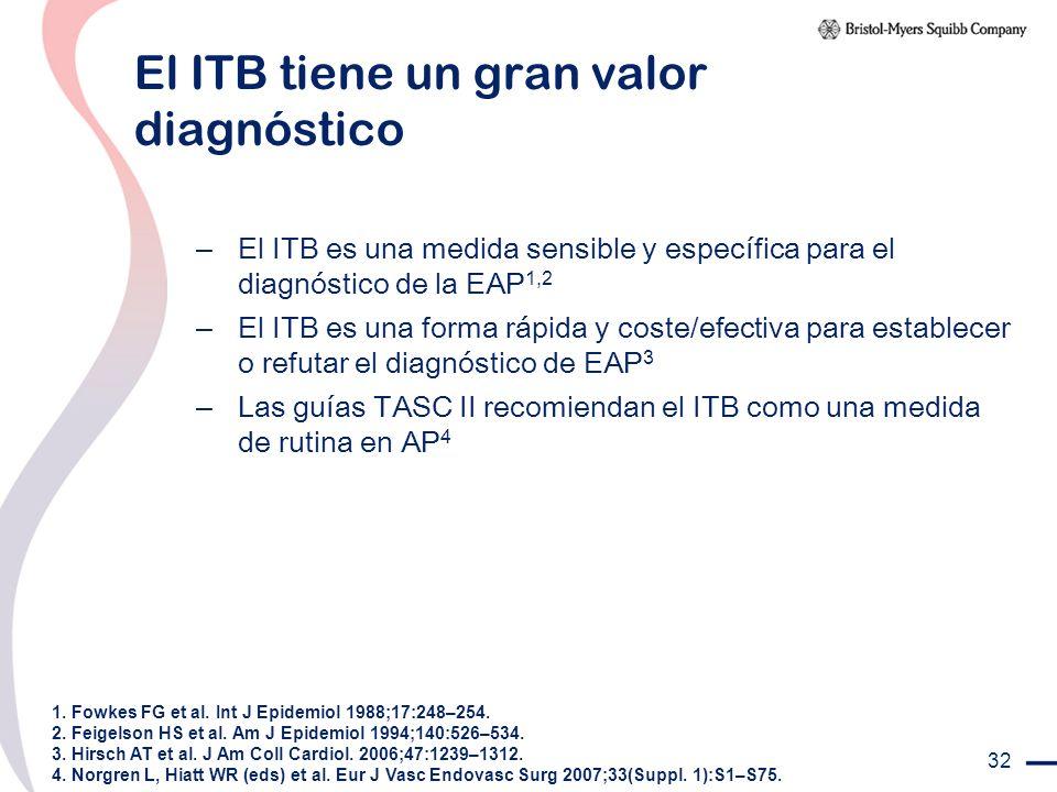32 El ITB tiene un gran valor diagnóstico – El ITB es una medida sensible y específica para el diagnóstico de la EAP 1,2 – El ITB es una forma rápida