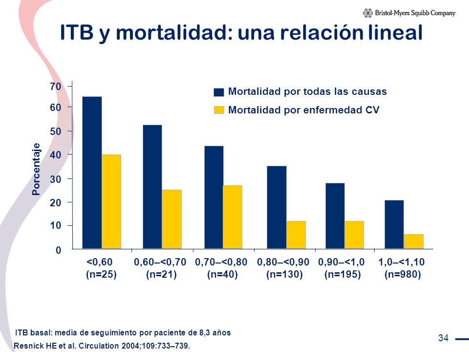34 ITB y mortalidad: una relación lineal ITB basal: media de seguimiento por paciente de 8,3 años Resnick HE et al. Circulation 2004;109:733–739. Porc