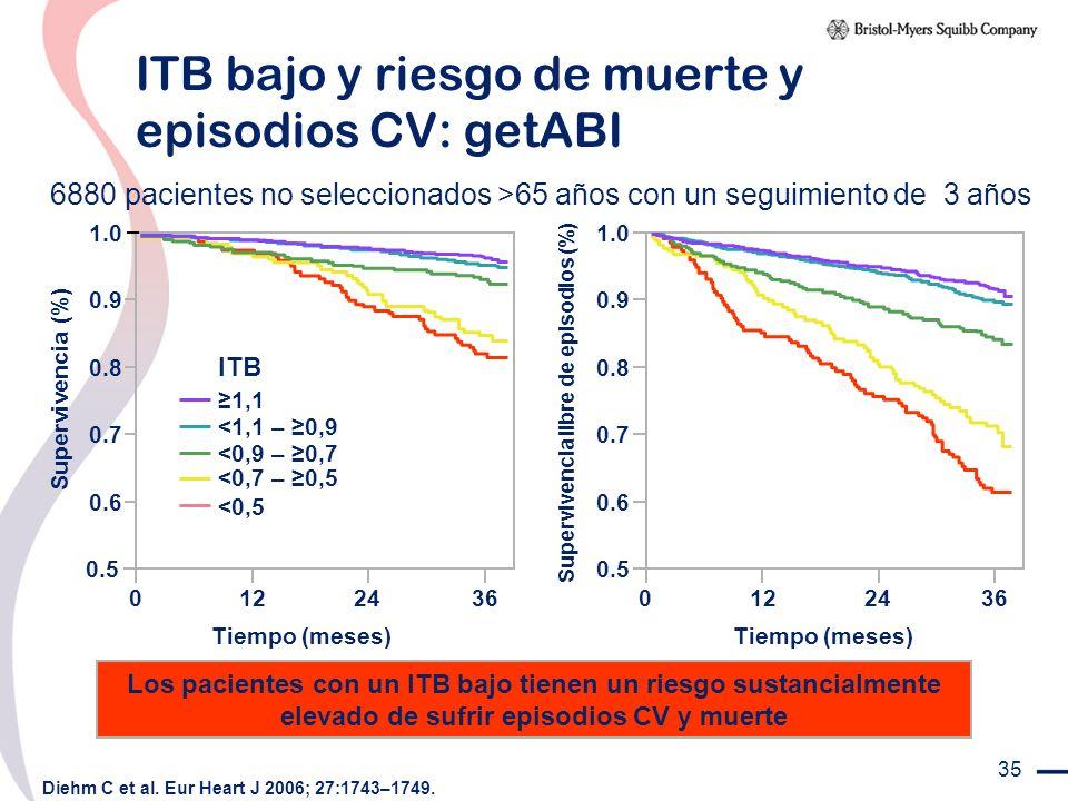 35 6880 pacientes no seleccionados >65 años con un seguimiento de 3 años Diehm C et al. Eur Heart J 2006; 27:1743–1749. Tiempo (meses) Los pacientes c