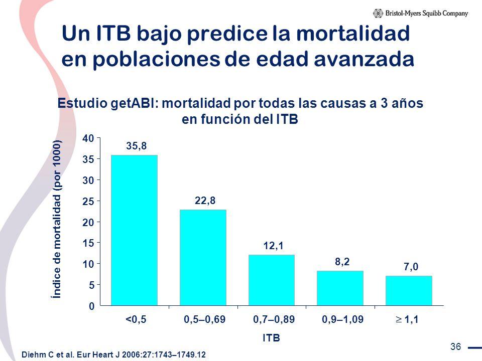 36 Un ITB bajo predice la mortalidad en poblaciones de edad avanzada Diehm C et al. Eur Heart J 2006:27:1743–1749.12 Estudio getABI: mortalidad por to