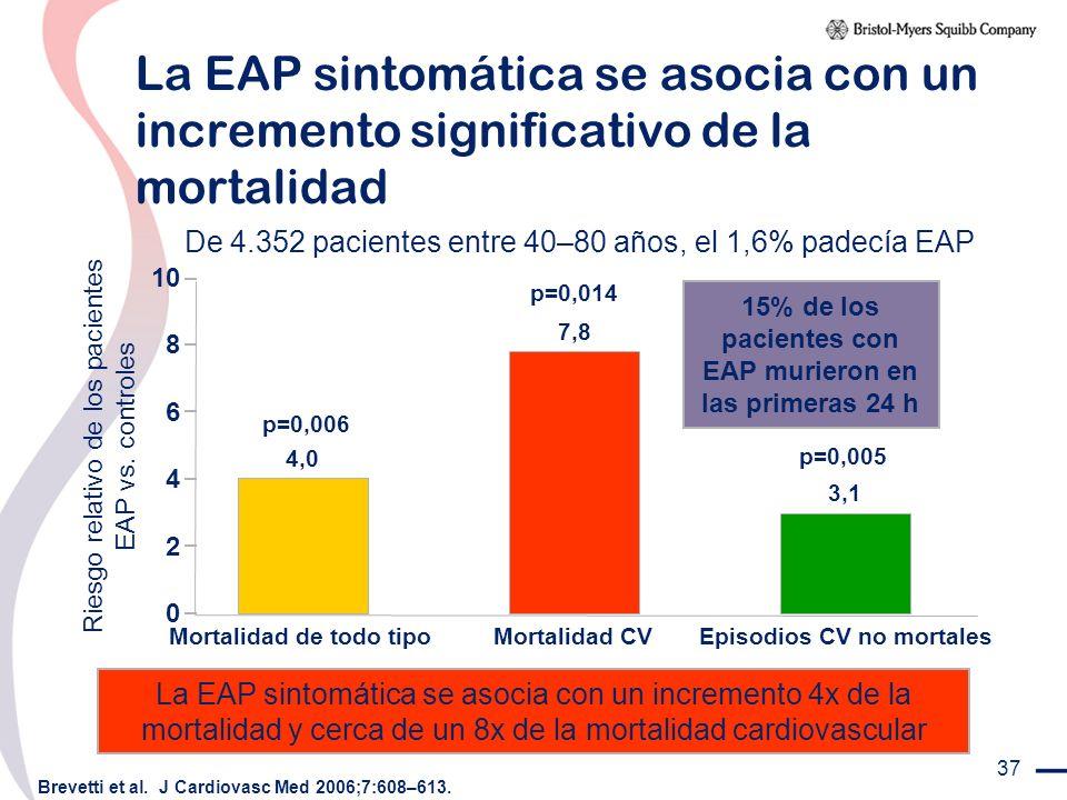 37 La EAP sintomática se asocia con un incremento significativo de la mortalidad La EAP sintomática se asocia con un incremento 4x de la mortalidad y
