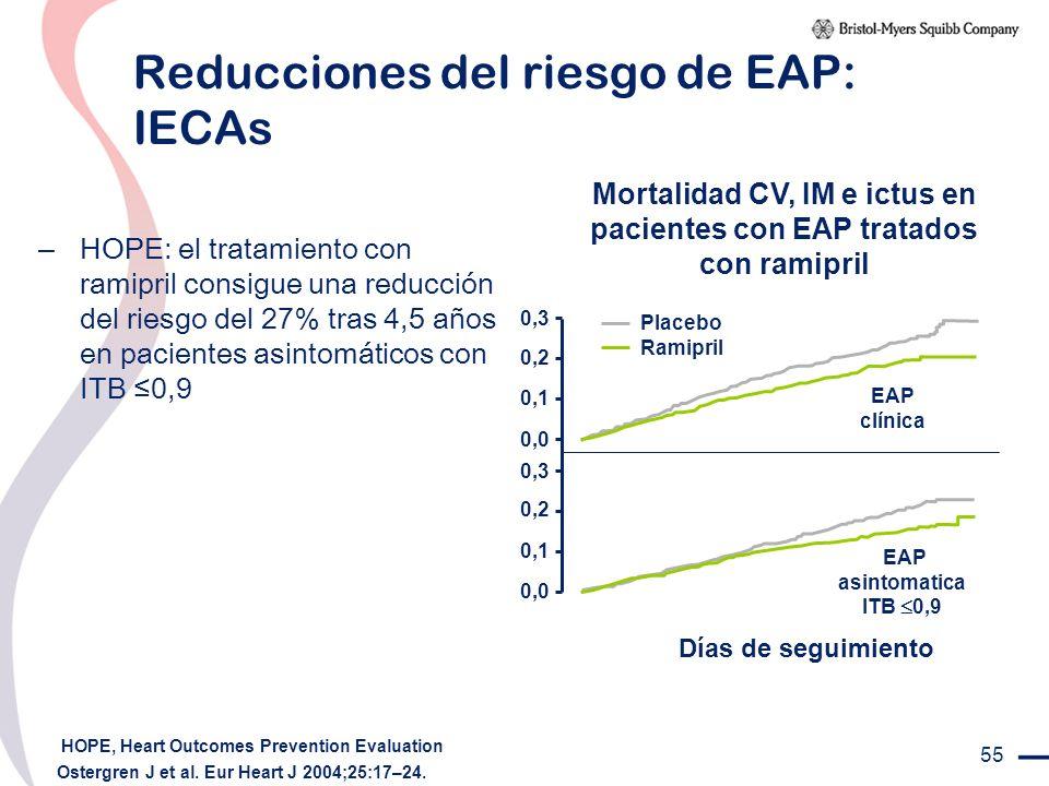 55 Reducciones del riesgo de EAP: IECAs – HOPE: el tratamiento con ramipril consigue una reducción del riesgo del 27% tras 4,5 años en pacientes asint