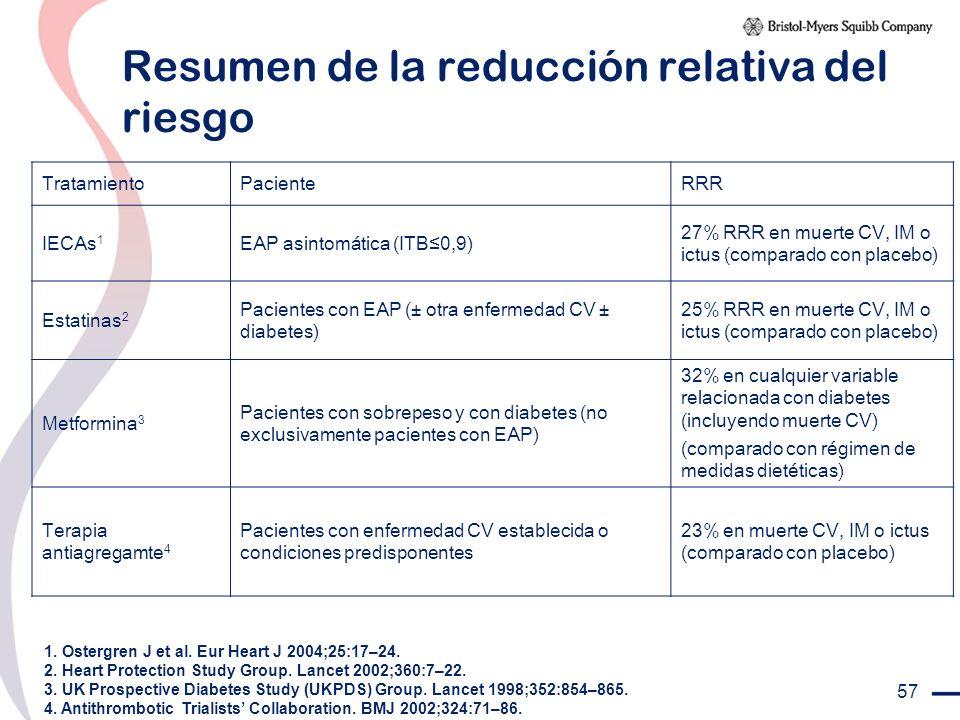 57 Resumen de la reducción relativa del riesgo TratamientoPacienteRRR IECAs 1 EAP asintomática (ITB0,9) 27% RRR en muerte CV, IM o ictus (comparado co