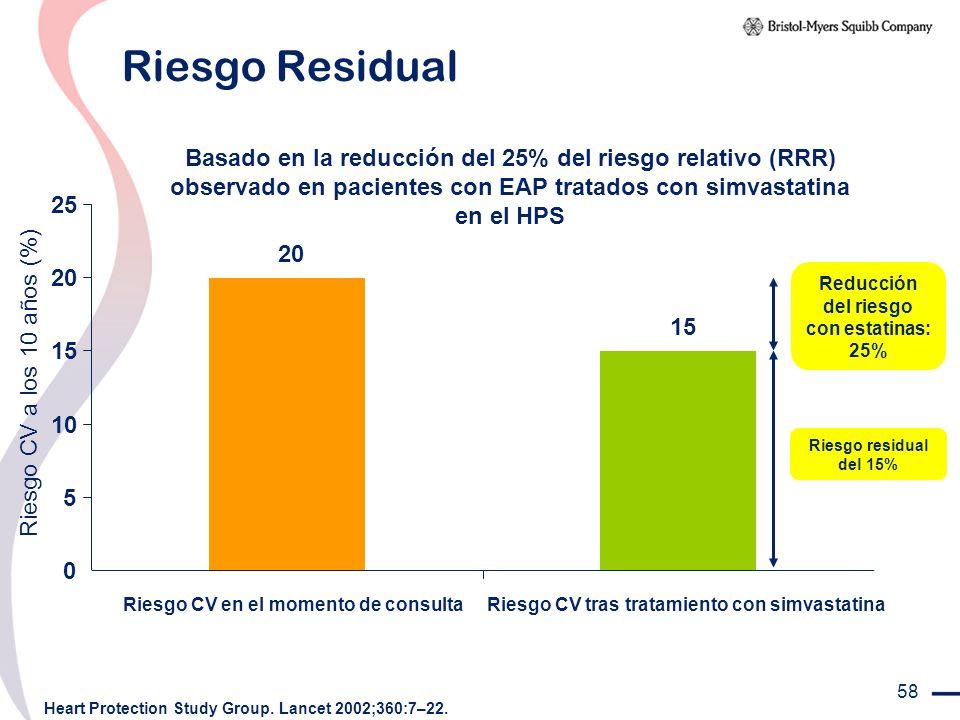 58 Riesgo Residual Basado en la reducción del 25% del riesgo relativo (RRR) observado en pacientes con EAP tratados con simvastatina en el HPS Heart P
