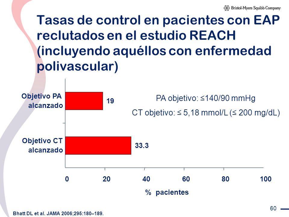 60 Tasas de control en pacientes con EAP reclutados en el estudio REACH (incluyendo aquéllos con enfermedad polivascular) Bhatt DL et al. JAMA 2006;29