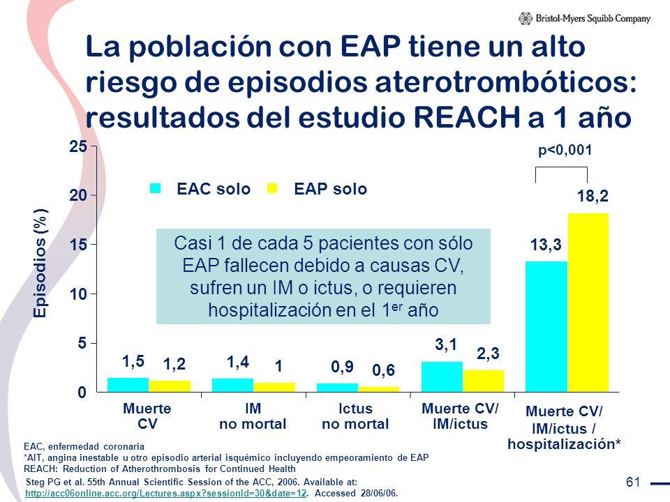 61 La población con EAP tiene un alto riesgo de episodios aterotrombóticos: resultados del estudio REACH a 1 año EAC, enfermedad coronaria *AIT, angin